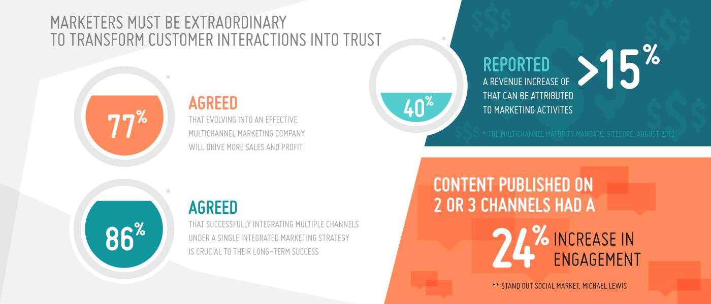 Multichannel Marketing Infographic